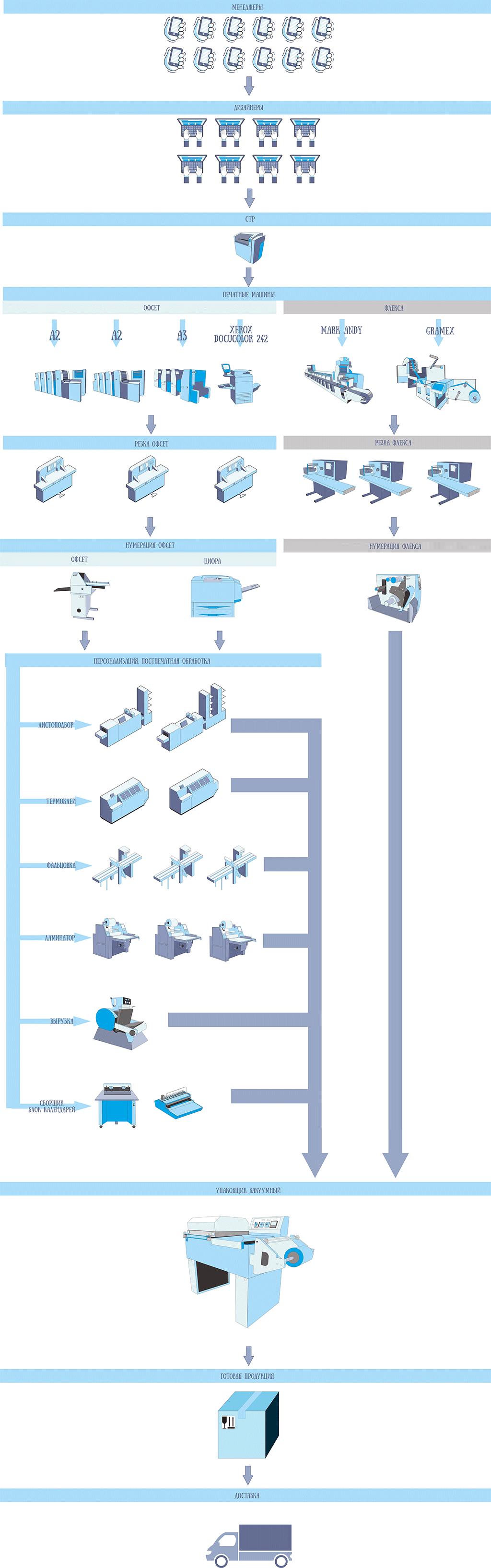 Схема-предприятия